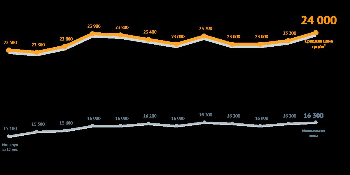 Динамика средних цен на столичные новостройки по версии ЛУН