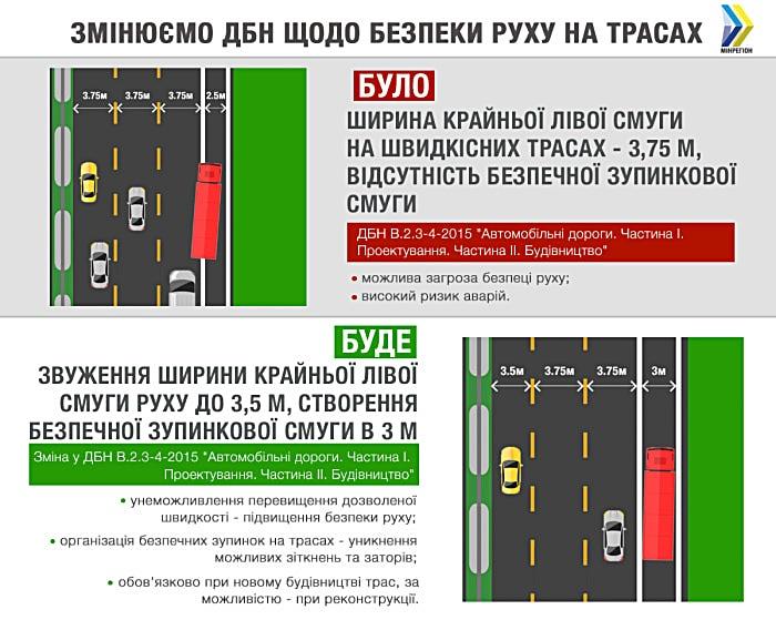 ДБН правила на скоросных трассах