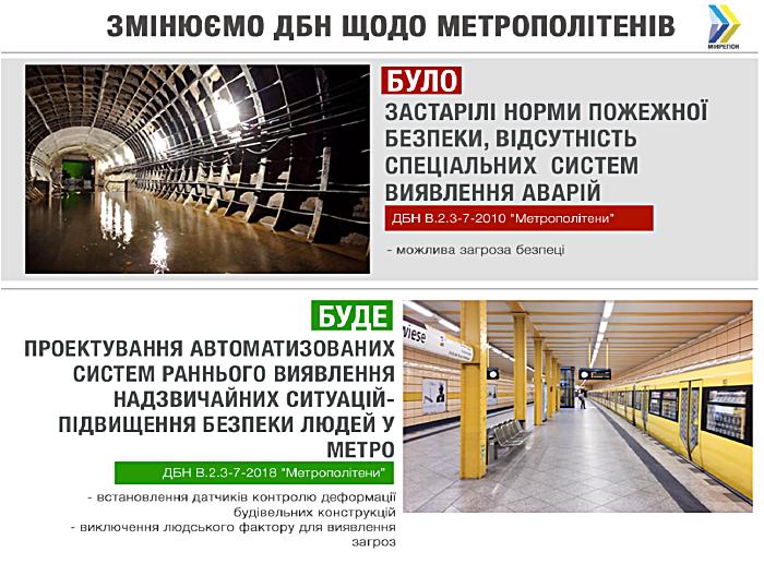 ДБН метрополитен пожарная безопасность