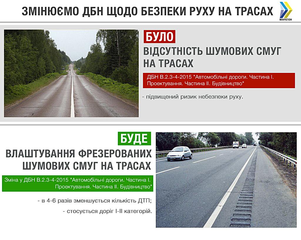 ДБН регулировка движения по трассах
