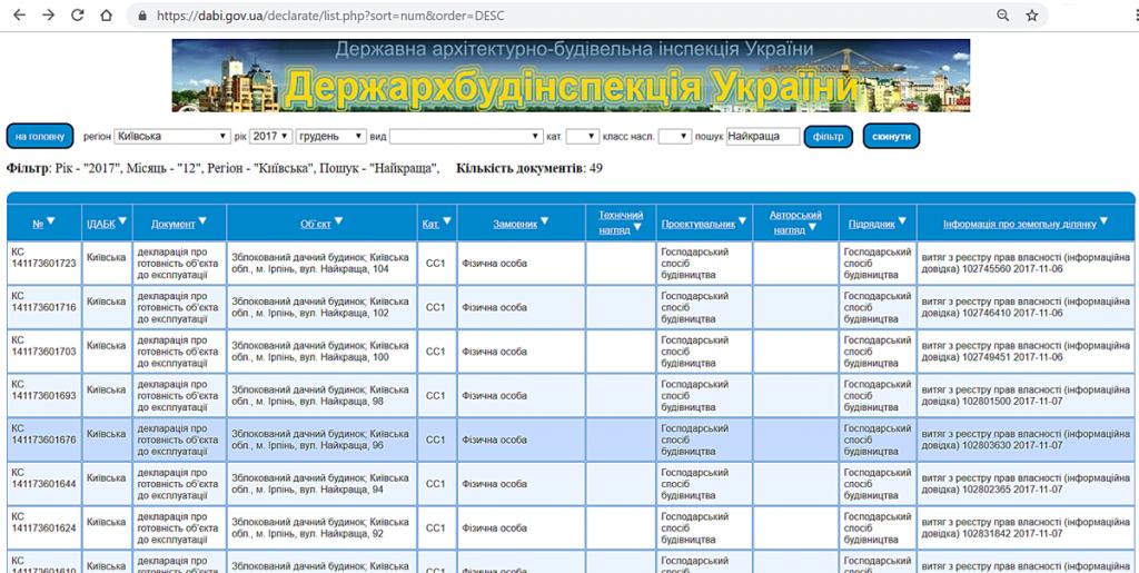 КГ Грин плейс в Ирпене введенные таунхаусы данные ДАБИ