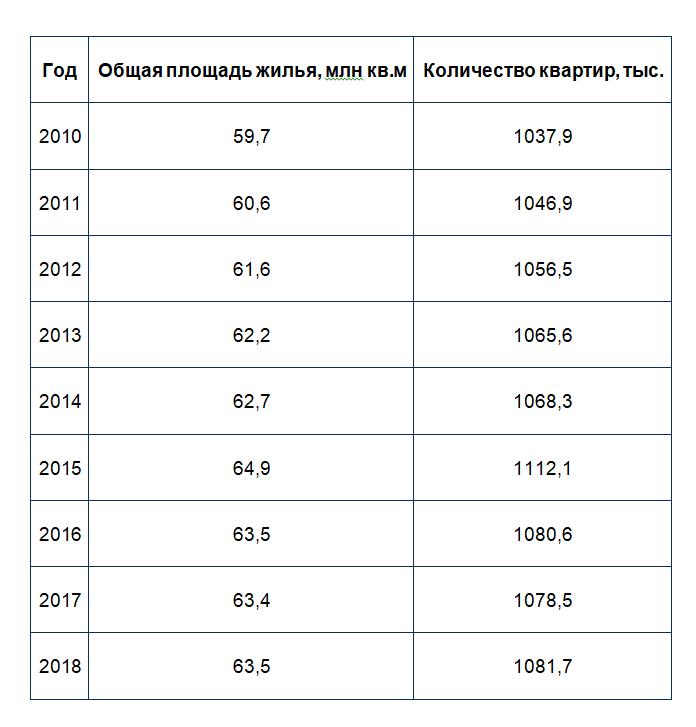 Динамика жилого фонда Киева