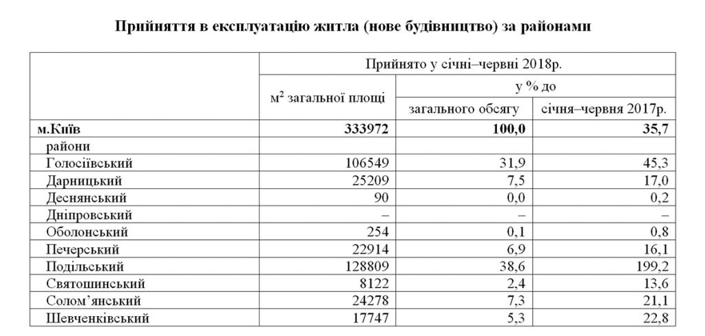 статистика сданных жилых комплексов киева по районам