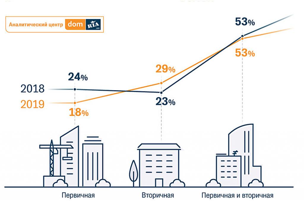 динамика спроса на квартиры в жилых комплексах