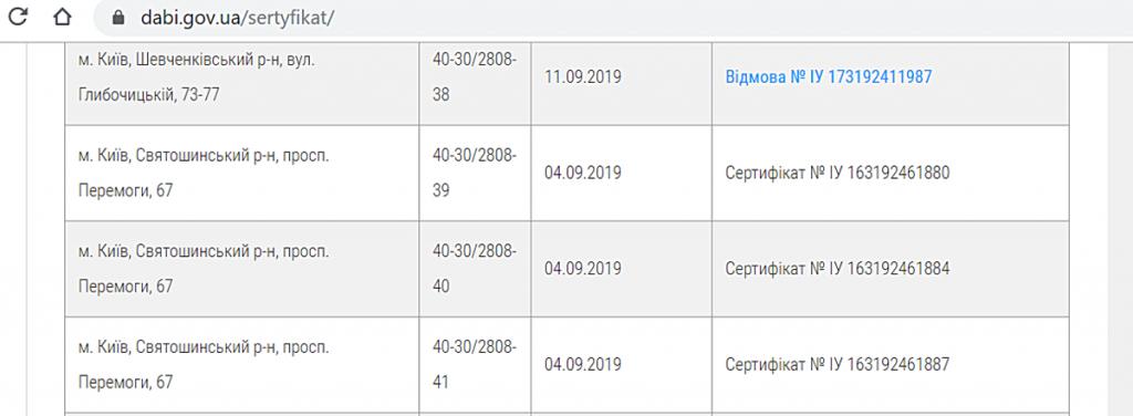 ЖК Нивки Парк от Интергал Буд сертификаты ГАСКа