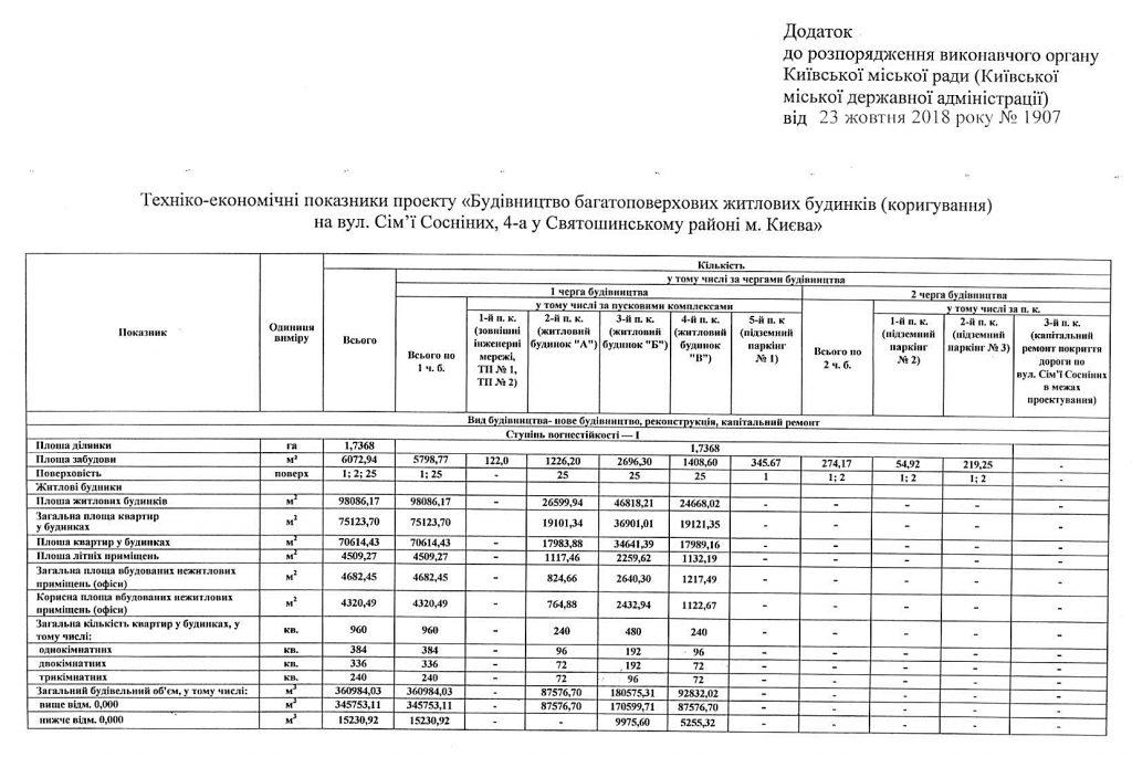 Новостройка на улице Сосниных 4а от Житлоинвестбуд УКБ технические характеристики домов