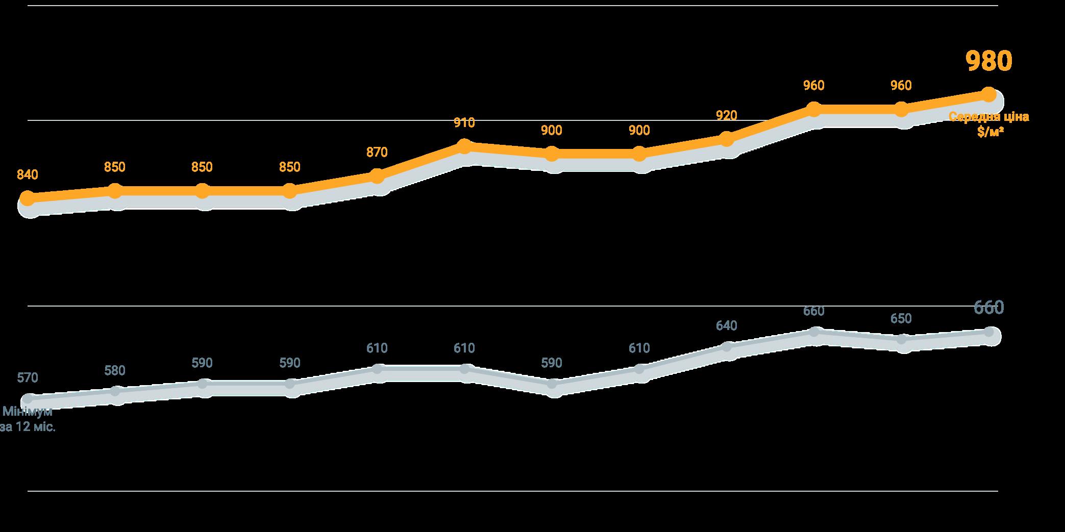 Анализ рынка недвижимости осени 2019 года динамика стоимости квартир в долларе