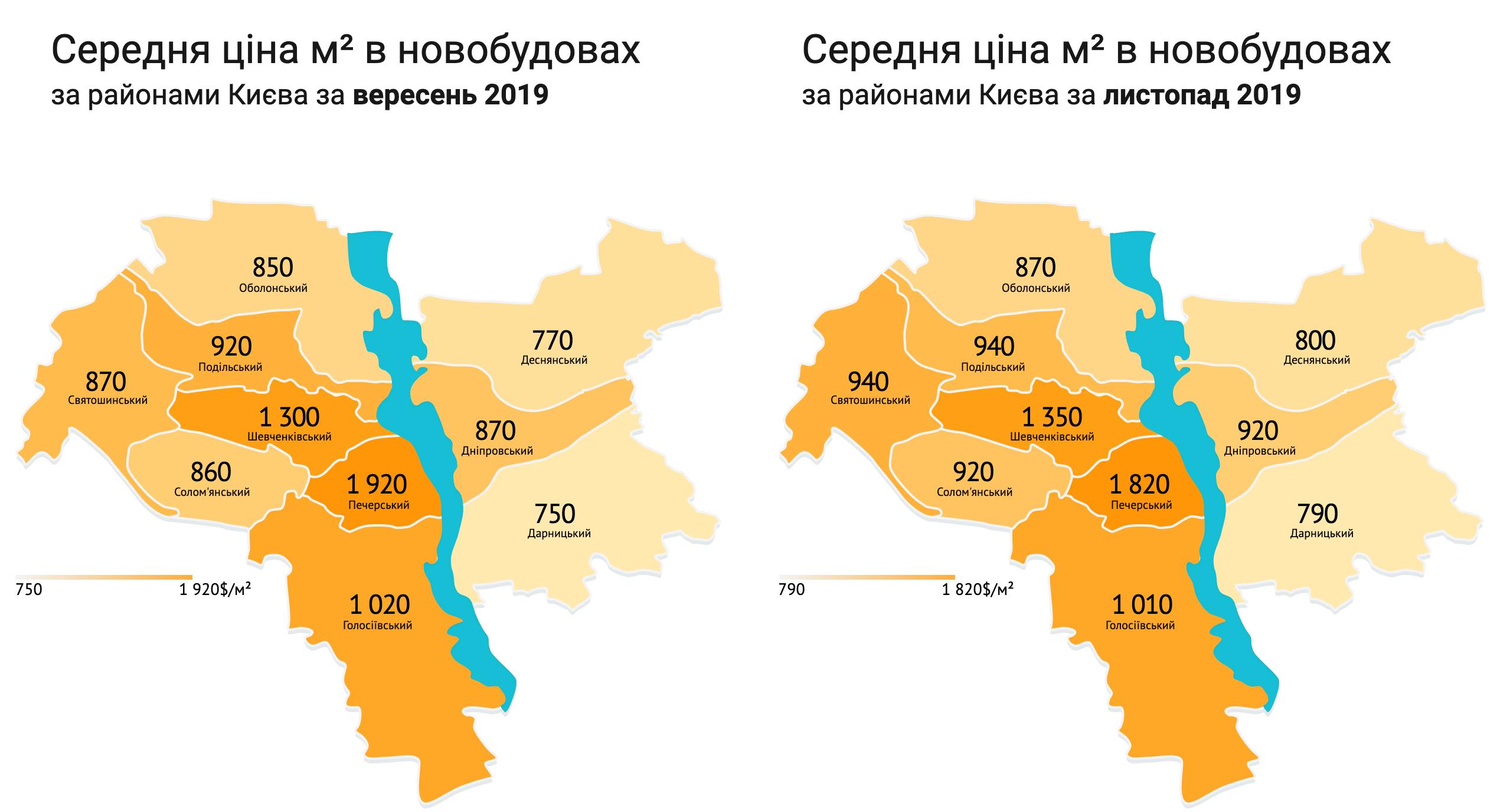 Анализ рынка недвижимости осени 2019 года динамика цен на квартиры по районам Киева