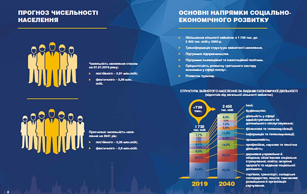 Новый генеральный план Киева 2019 население и занятость