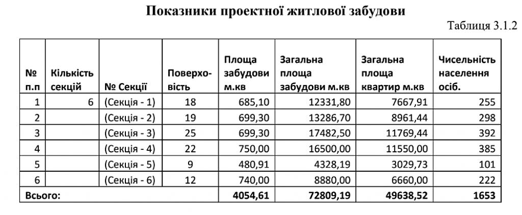 Детальный план территории Троещины параметры ЖК Перспектива
