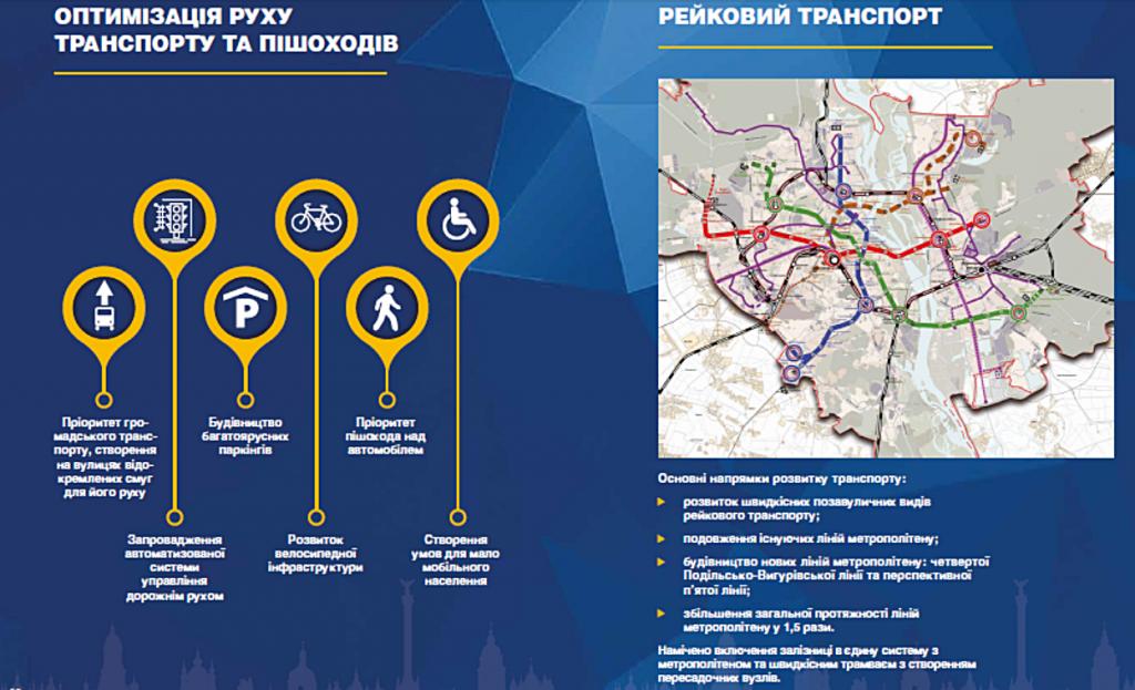 Новый генеральный план Киева 2019 транспорт