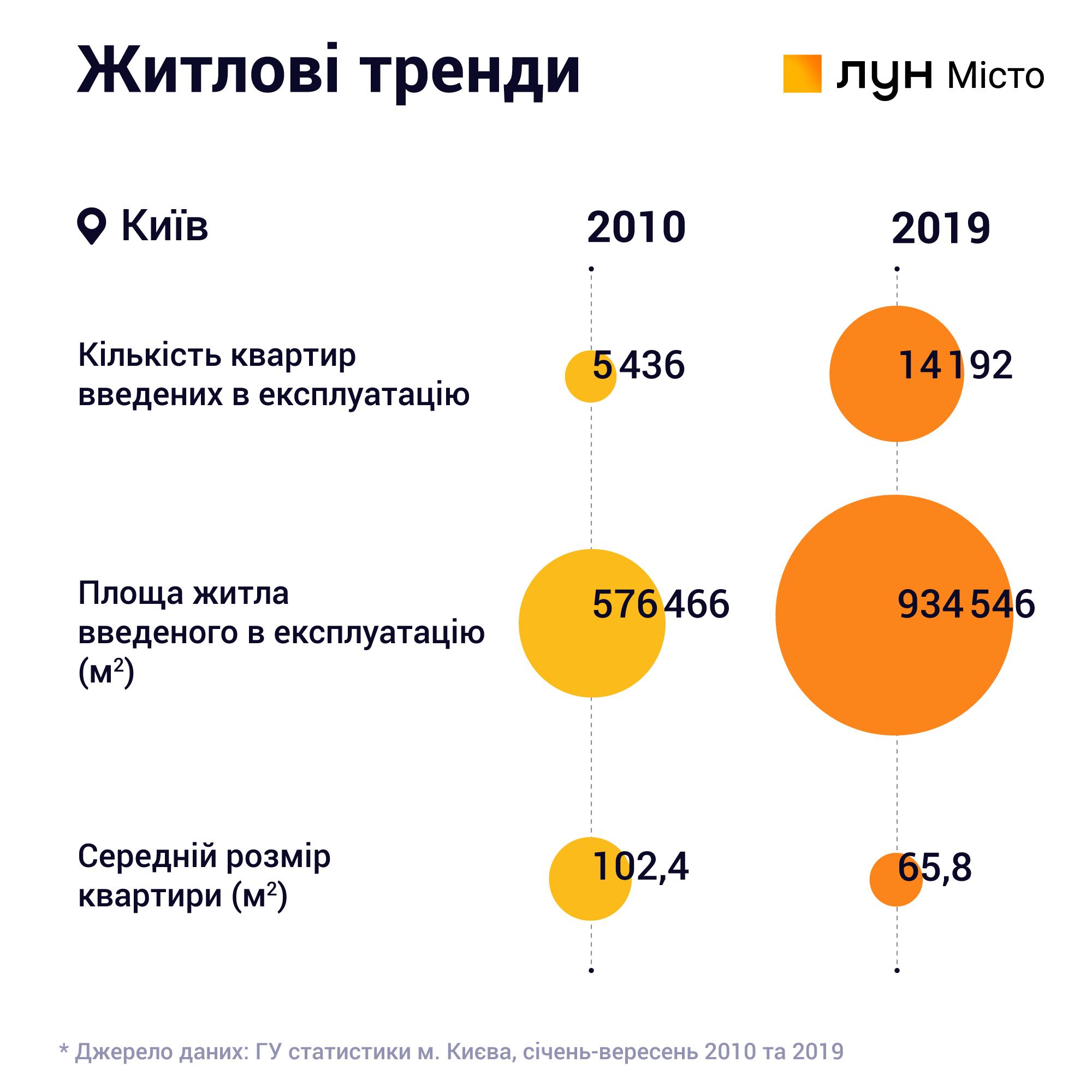 Итоги рынка недвижимости 2019 года жилищные тренды 2010-2019