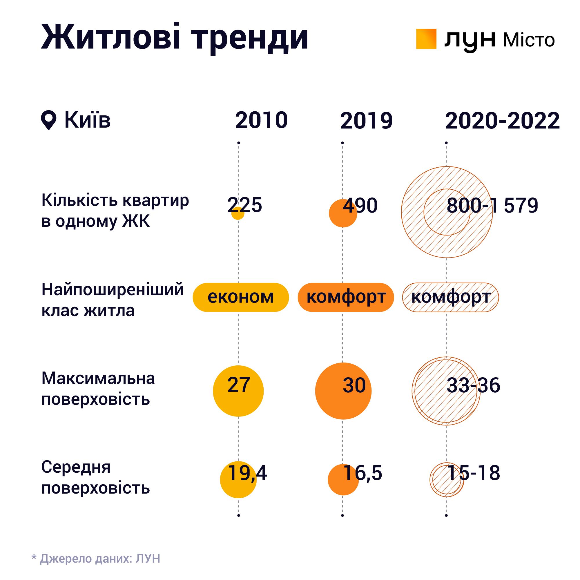 Итоги рынка недвижимости 2019 года жилищные тренды