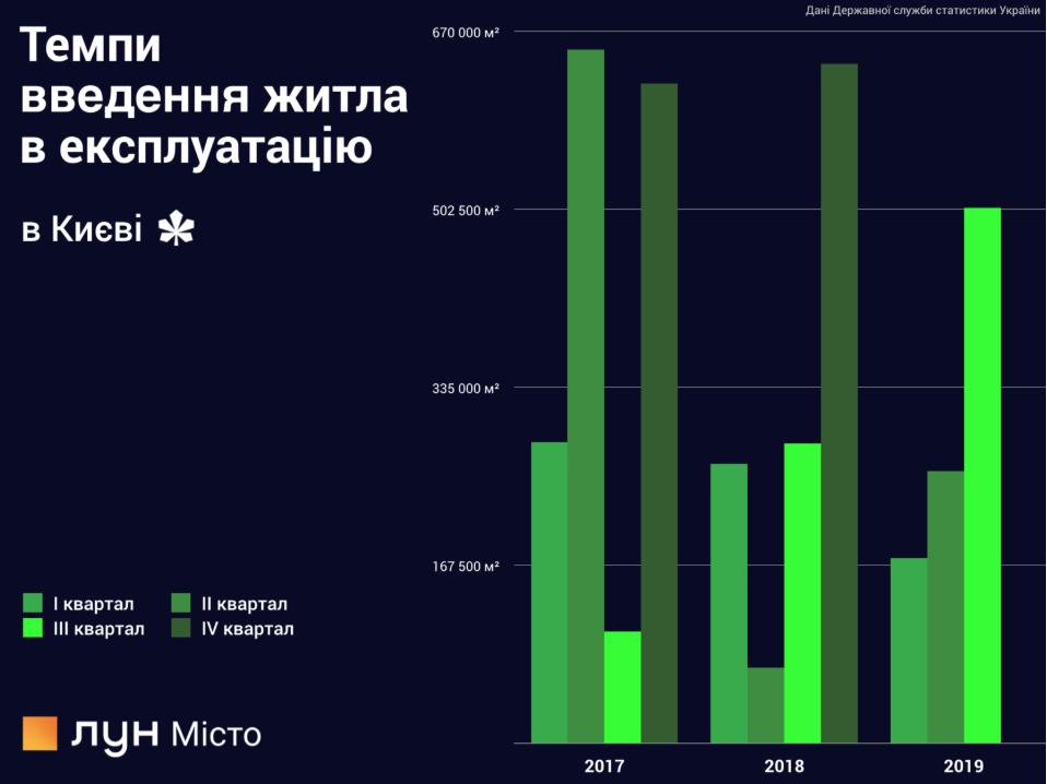 Динамика введения в эксплуатацию домов в городе Киев