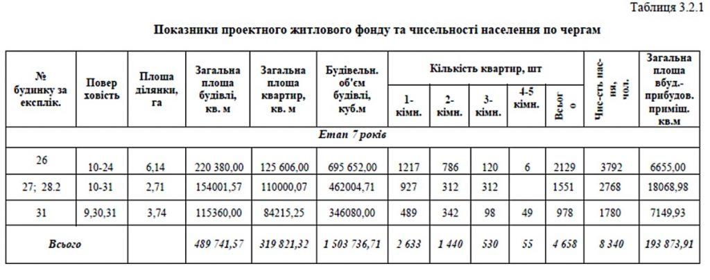 Детальный план территории Печерска параметры проектного жилого фонда