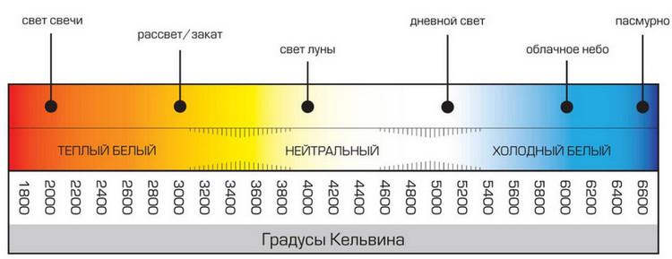 Температура цветовых оттенков