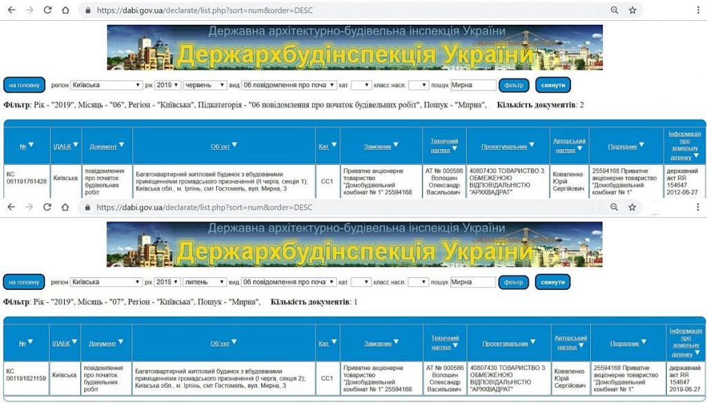 ЖК Сенсация Рок сити в Гостомеле данные ДАБИ