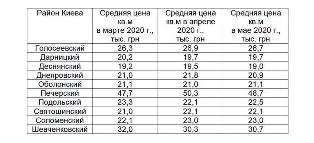 Изменение средней стоимости квартир на рынке первички по районам Киева