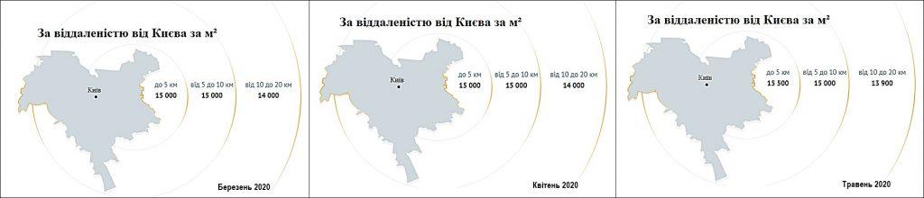 Динамика стоимости квадратного метра по удаленности от Киева