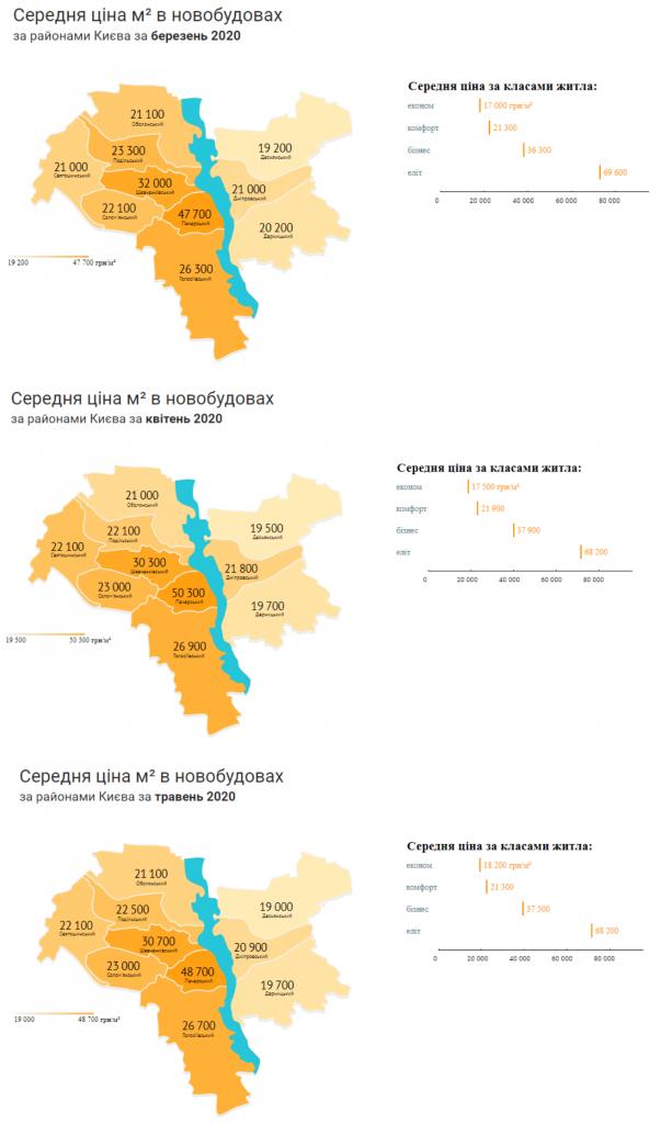 Изменение стоимости квартиры на рынке первички по районам Киева