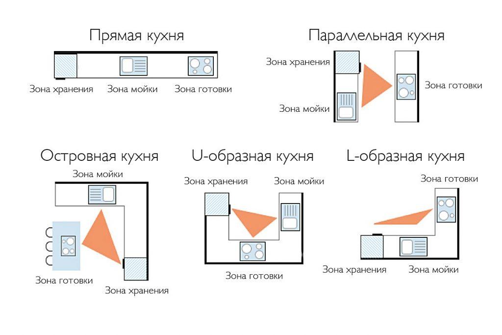 Рабочее пространство при разной расстановке мебели