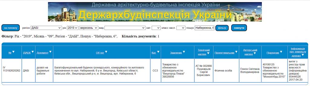 ЖК Vyshgorod Plaza данные с сайта ДАБИ