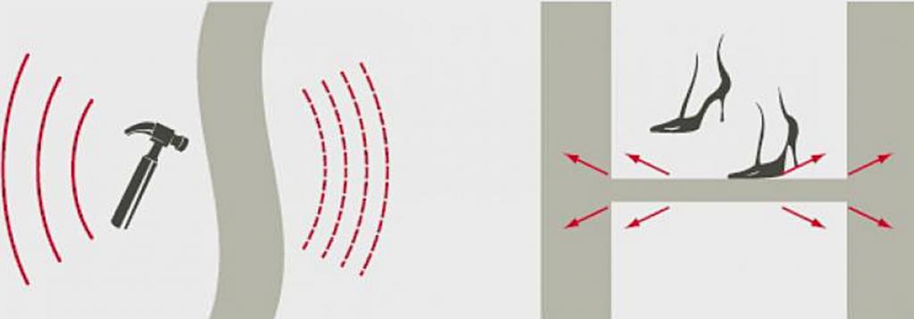 Один из разновидностей шума — ударный