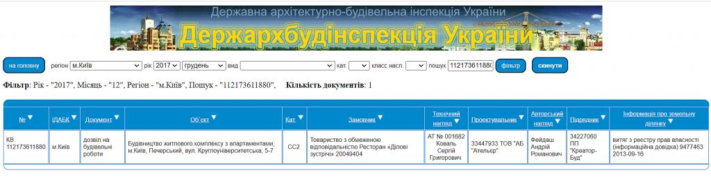 ЖК Краус Галери данные о разрешениях ДАБИ