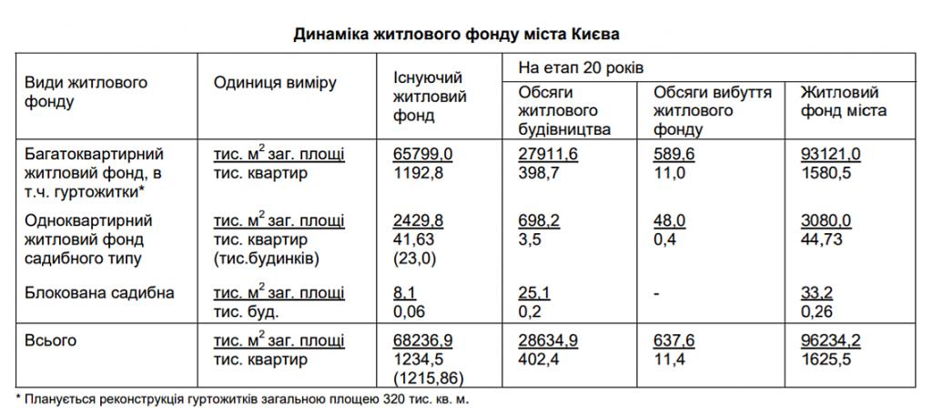 Динамика жилого фонда города Киева