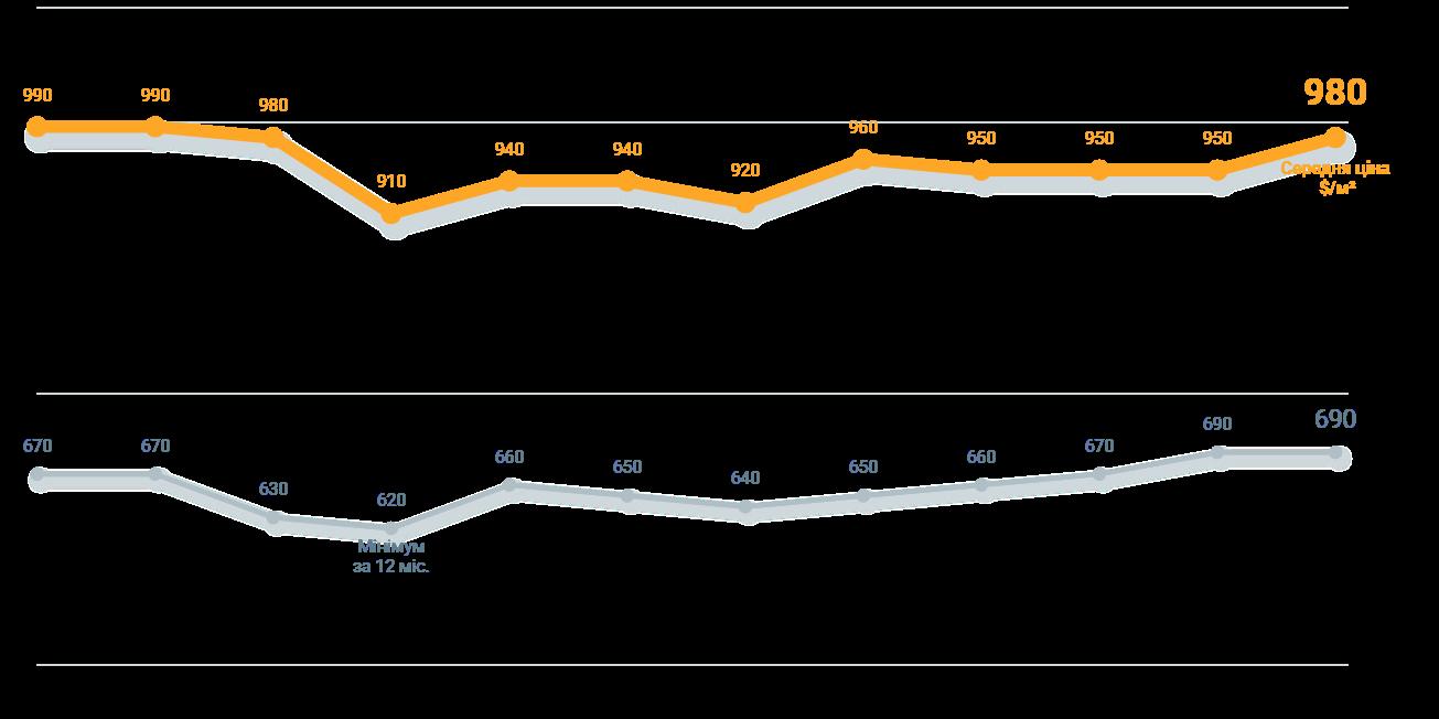 Средняя и минимальная цена за квадратный метр в долларах