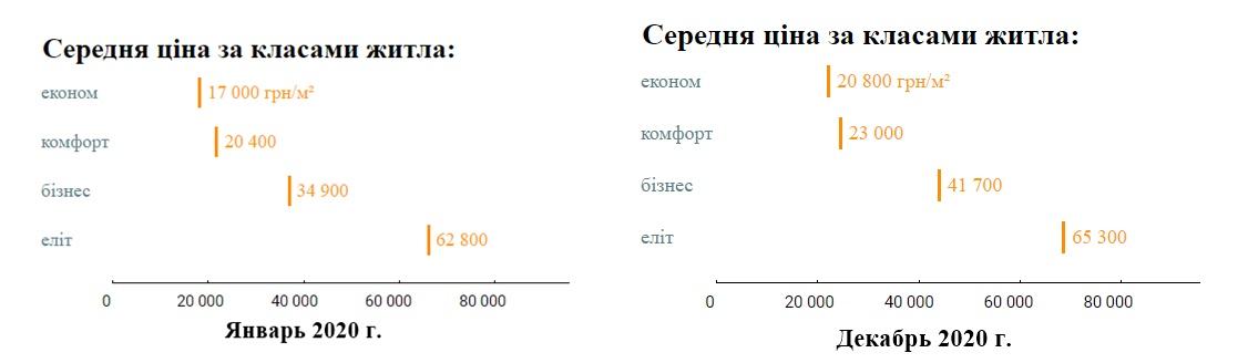 Средняя и минимальная цена за квадратный метр по классам жилья в гривне