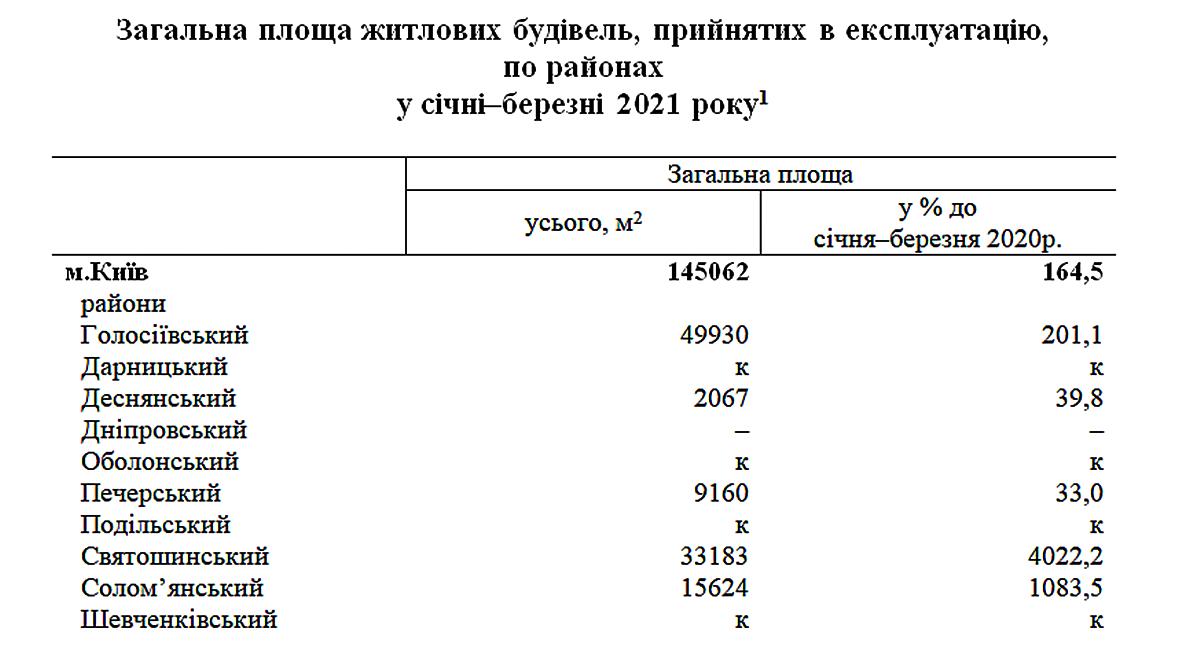 Общая площадь жилья, принятого в эксплуатацию за первый квартал 2021 года
