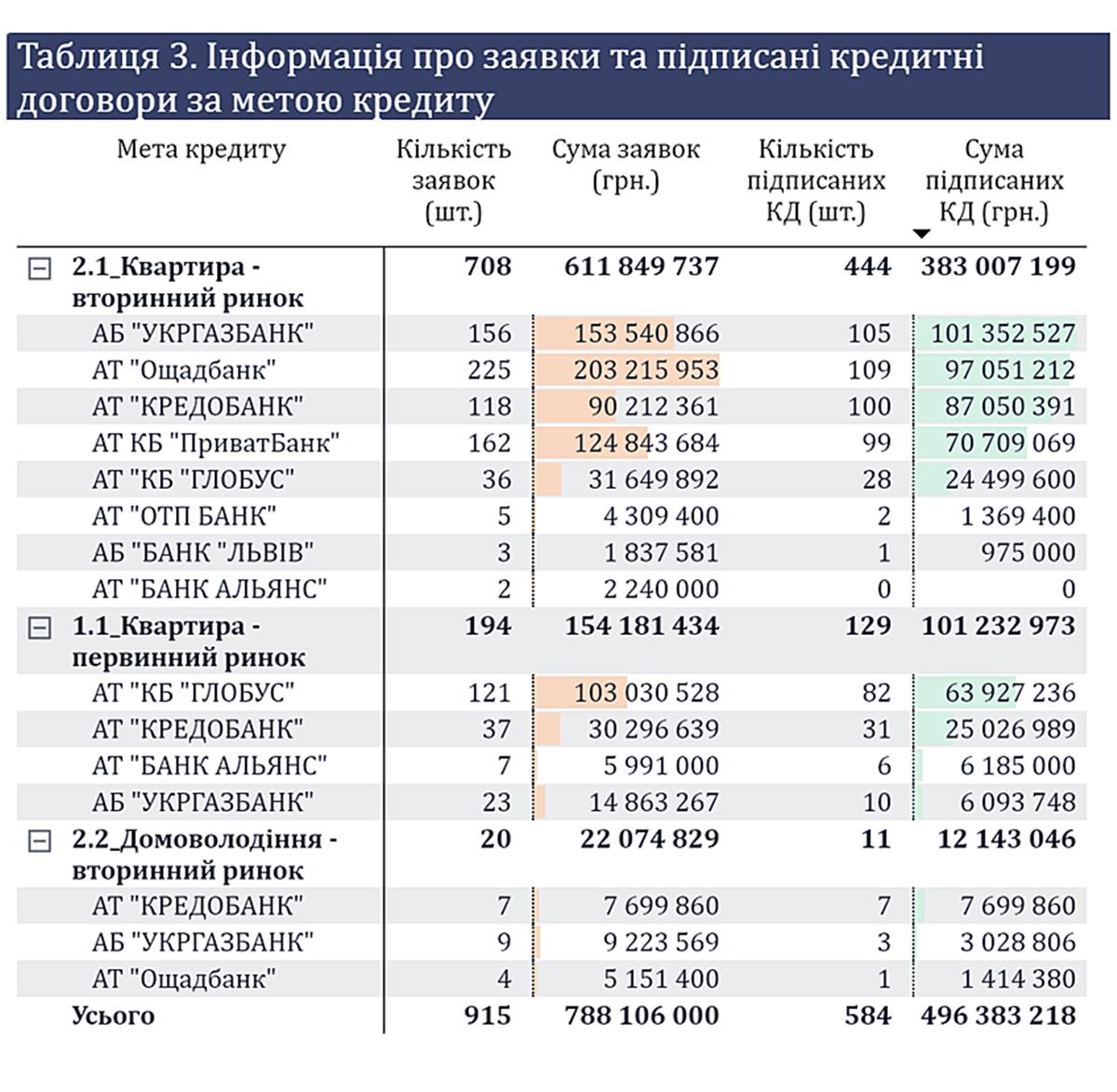 Доступная ипотека: количество заявок и подписанных договоров