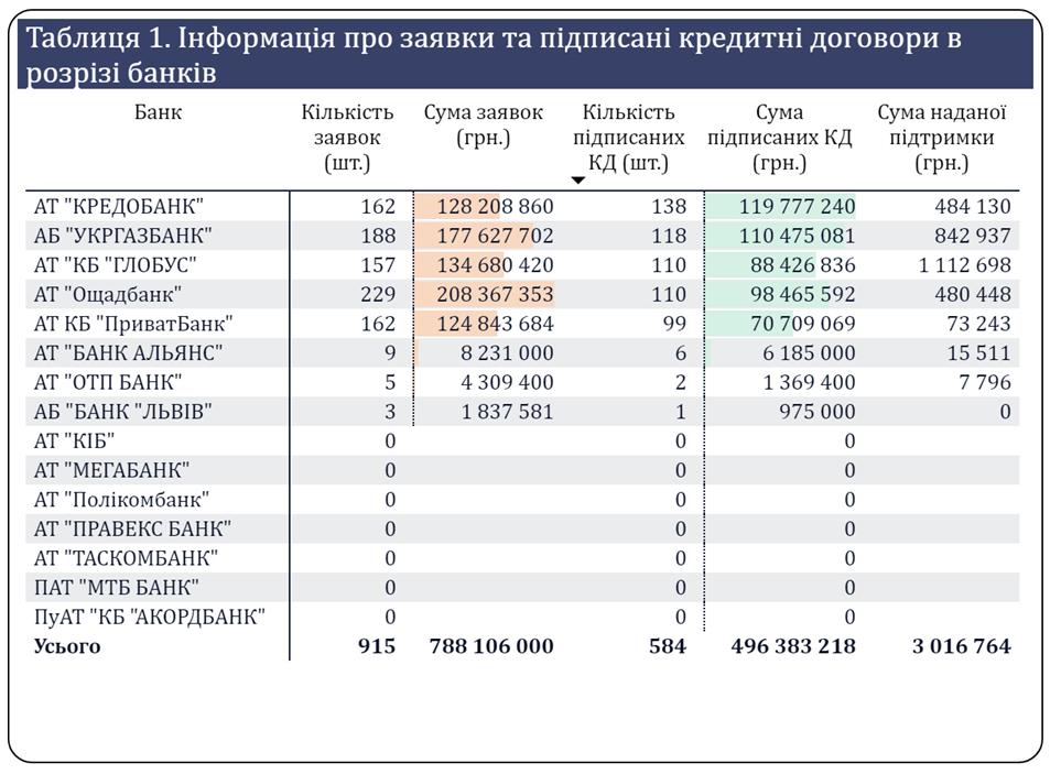 Доступная ипотека: заявки и подписанные кредитные договора по банкам
