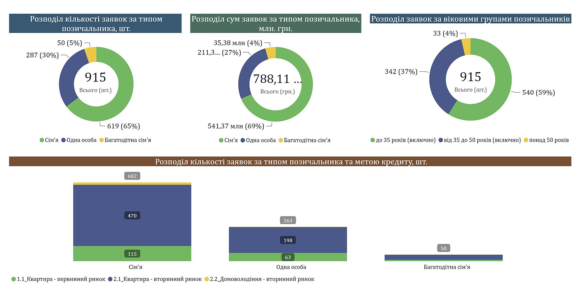 Доступная ипотека: данные о соискателях на участие в Программе