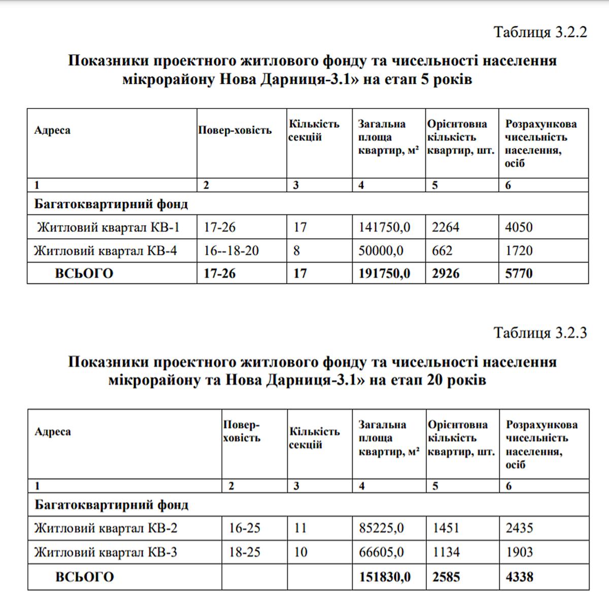 ДПТ Красного Хутора характеристики будущих жилых кварталов