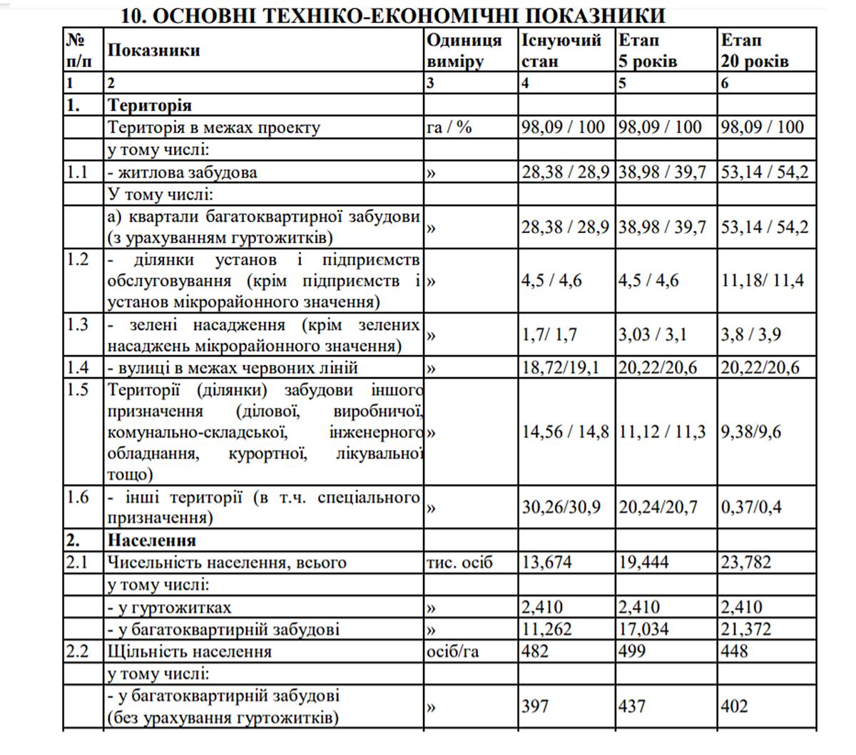 ДПТ Красного Хутора численность населения микрорайона