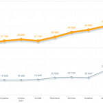 Статистика рынка недвижимости - динамика цен в гривне